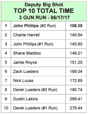 3 Gun Scorecard June 17, 2017