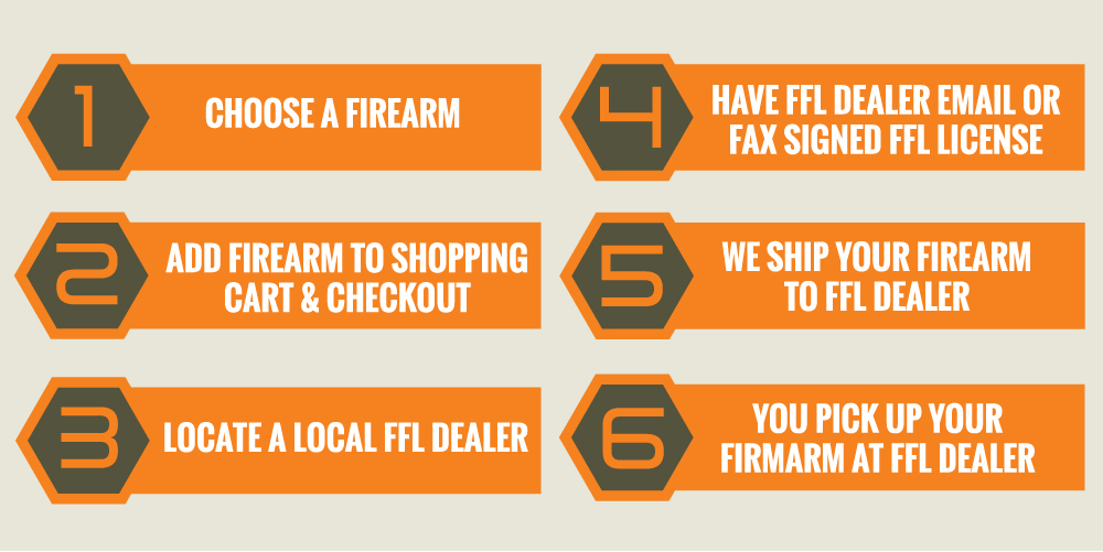 Steps to Buying a Firearm
